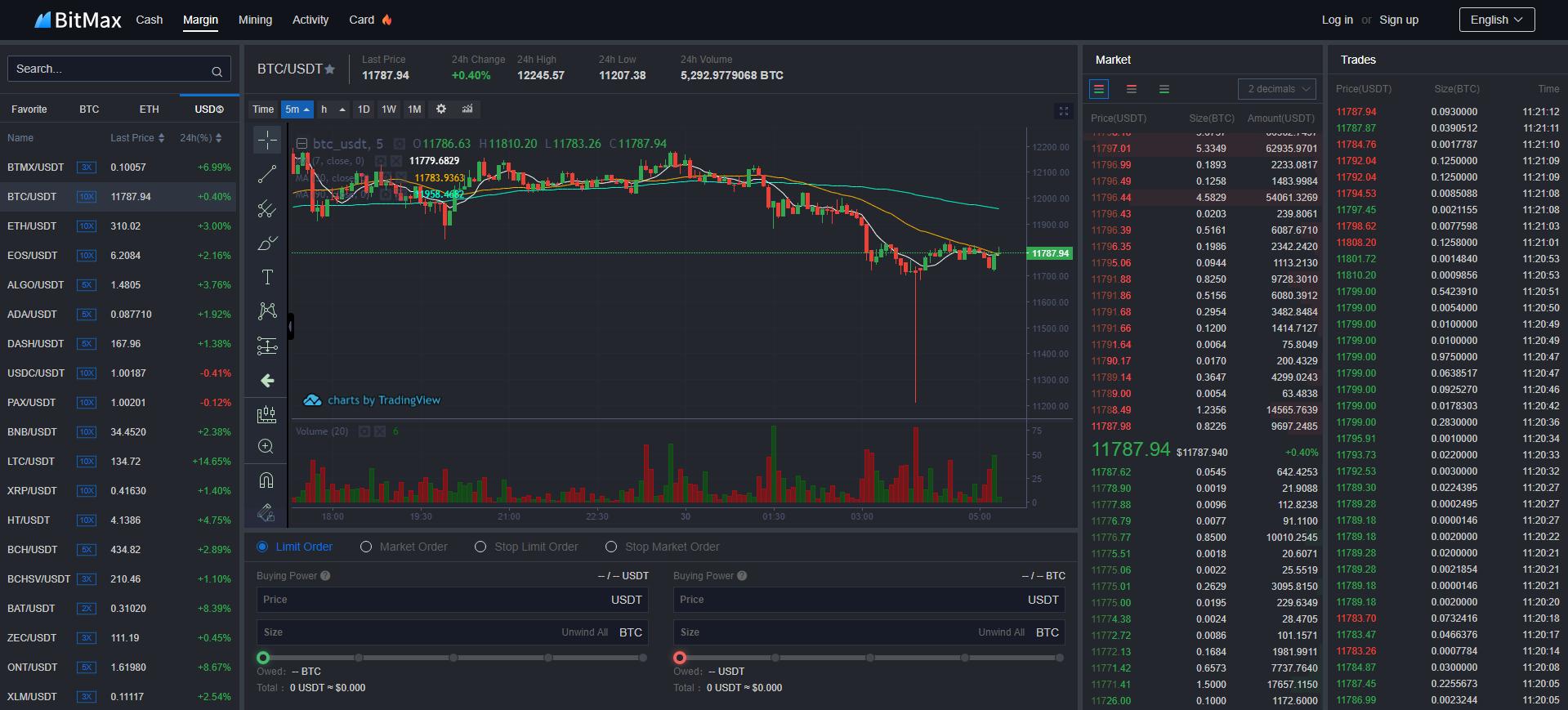 Bitmax.io Chart